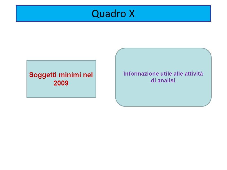 Soggetti minimi nel 2009 Informazione utile alle attività di analisi Quadro X