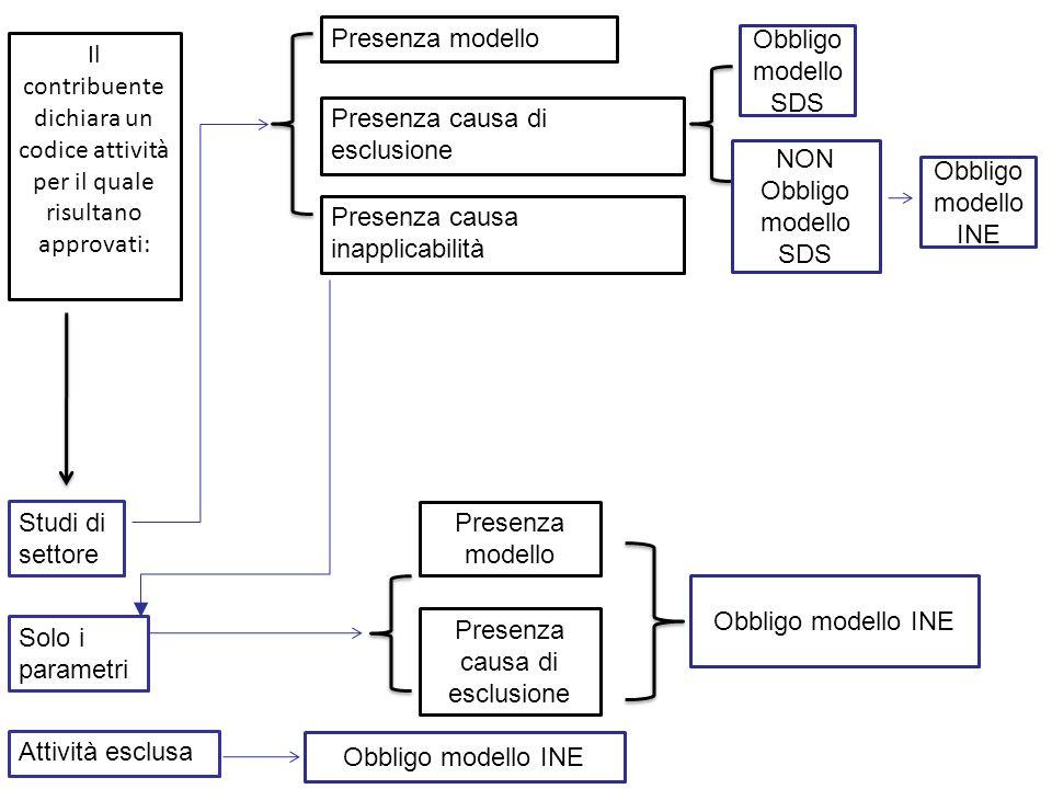 Il contribuente dichiara un codice attività per il quale risultano approvati: Studi di settore Solo i parametri Attività esclusa Presenza modello Pres