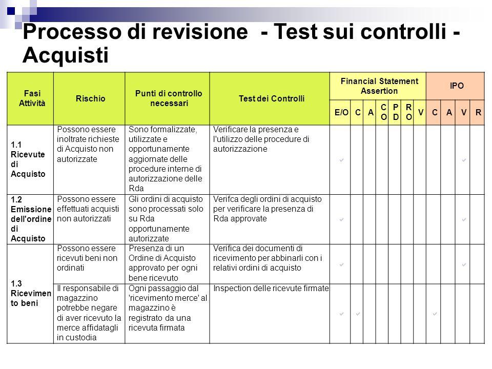 Processo di revisione - Test sui controlli - Acquisti Fasi Attività Rischio Punti di controllo necessari Test dei Controlli Financial Statement Assert