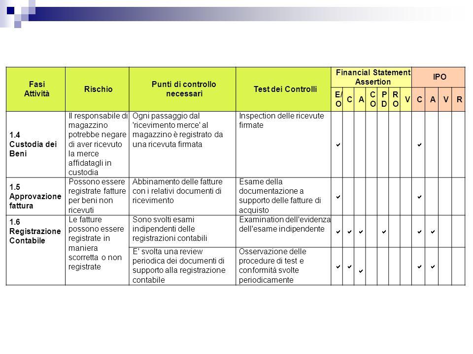 Fasi Attività Rischio Punti di controllo necessari Test dei Controlli Financial Statement Assertion IPO E/ O CA COCO PDPD RORO VCAVR 1.4 Custodia dei