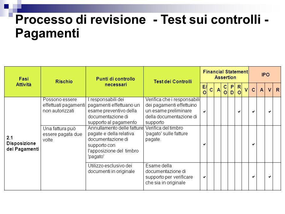Fasi Attività Rischio Punti di controllo necessari Test dei Controlli Financial Statement Assertion IPO E/ O CA COCO PDPD RORO VCAVR 2.1 Disposizione