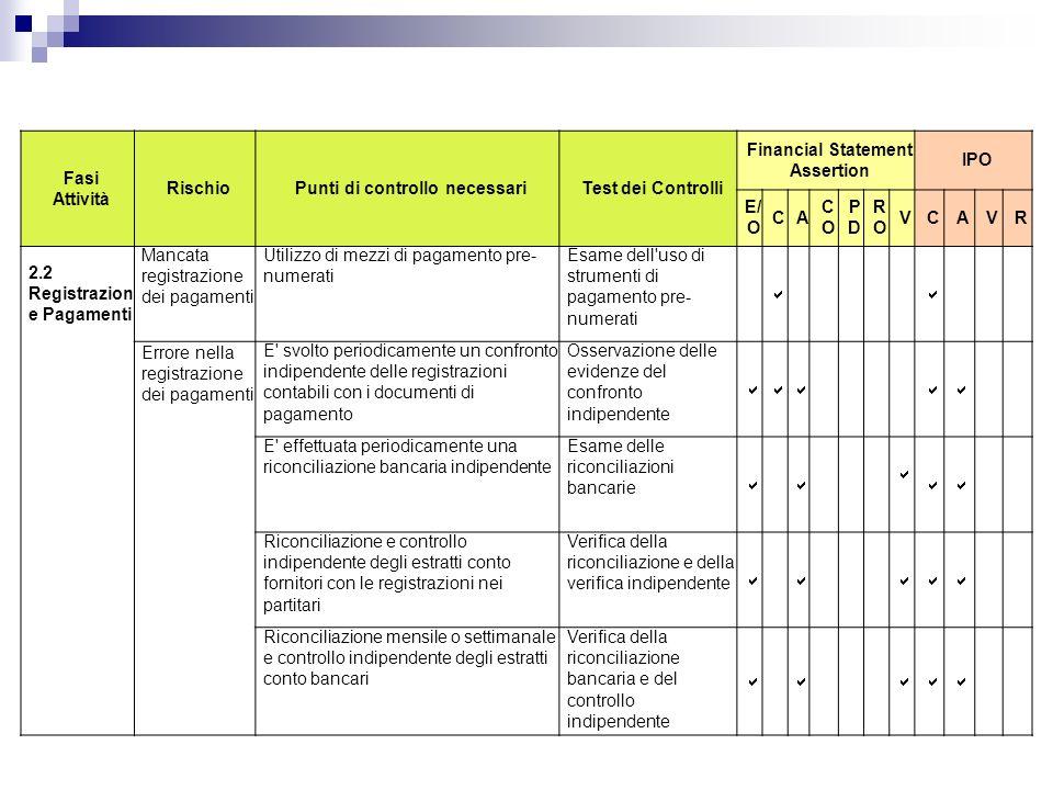 Fasi Attività RischioPunti di controllo necessariTest dei Controlli Financial Statement Assertion IPO E/ O CA COCO PDPD RORO VCAVR 2.2 Registrazion e