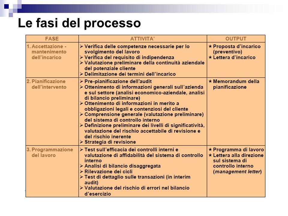 Le fasi del processo