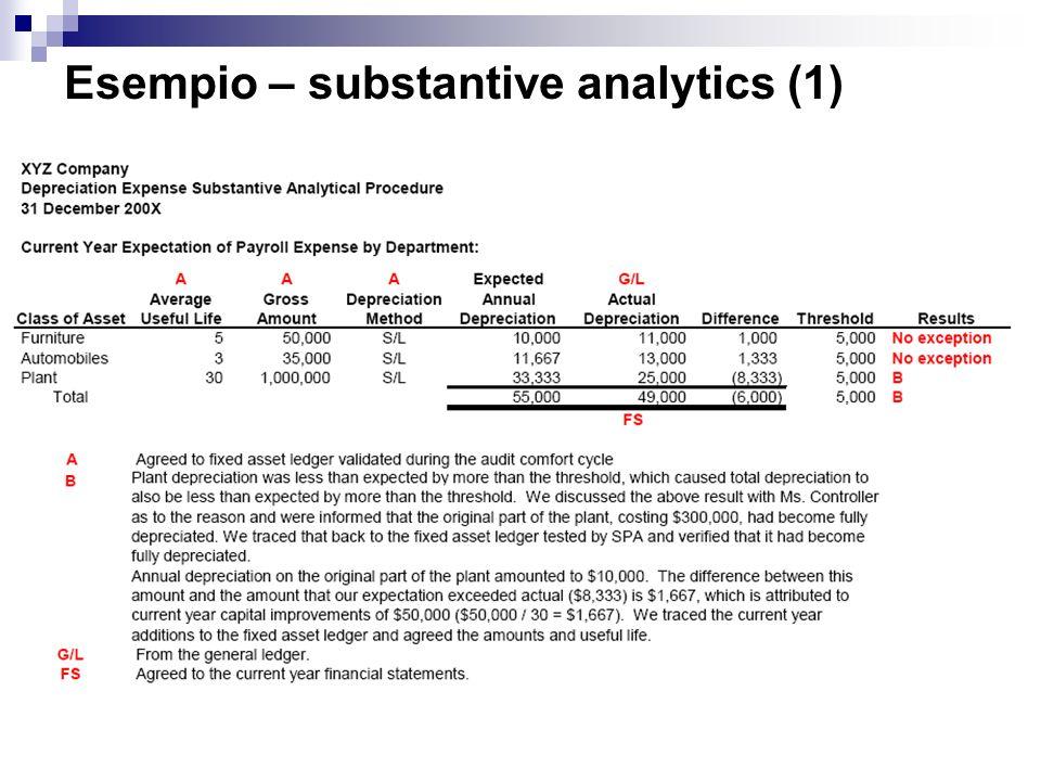 Esempio – substantive analytics (1)