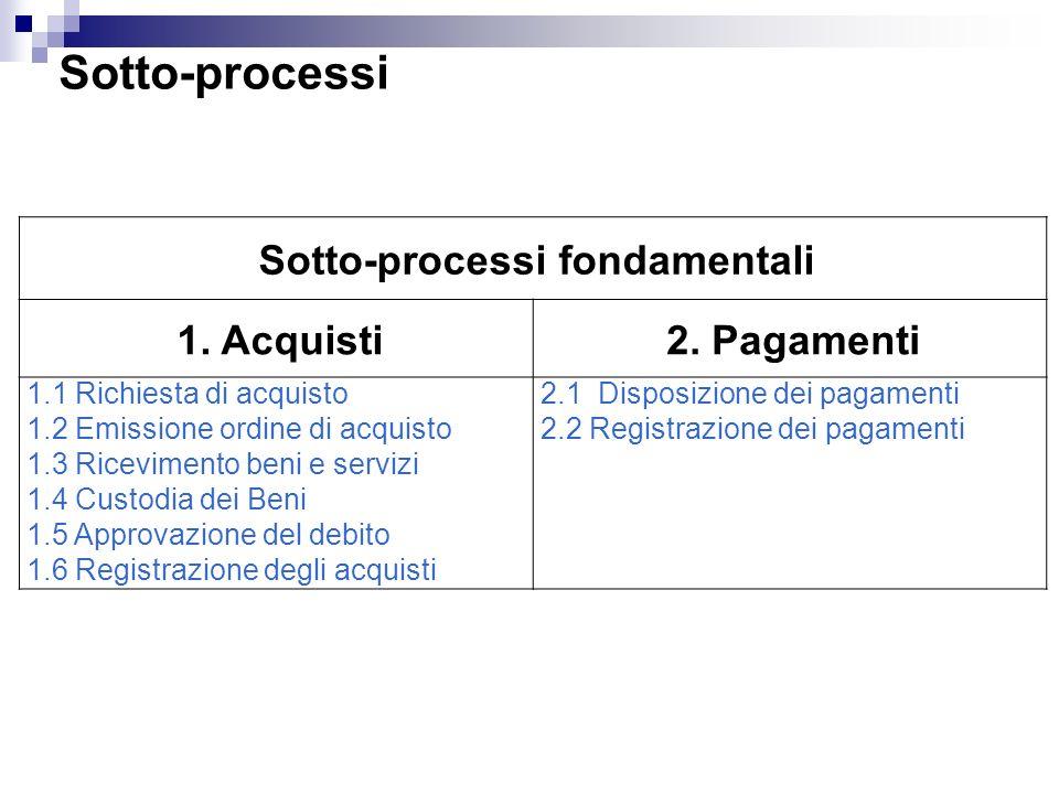 Sotto-processi Sotto-processi fondamentali 1. Acquisti2. Pagamenti 1.1 Richiesta di acquisto 1.2 Emissione ordine di acquisto 1.3 Ricevimento beni e s