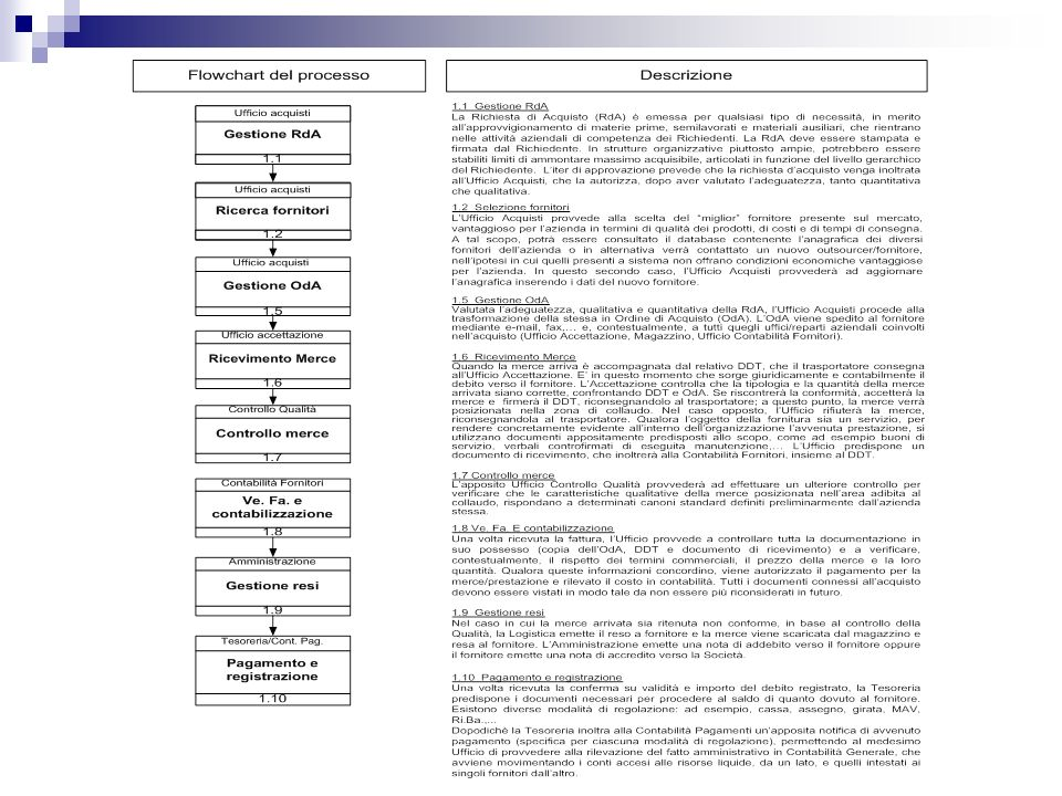 Processo di revisione - Test sui controlli - Acquisti Fasi Attività Rischio Punti di controllo necessari Test dei Controlli Financial Statement Assertion IPO E/OCA COCO PDPD RORO VCAVR 1.1 Ricevute di Acquisto Possono essere inoltrate richieste di Acquisto non autorizzate Sono formalizzate, utilizzate e opportunamente aggiornate delle procedure interne di autorizzazione delle Rda Verificare la presenza e l utilizzo delle procedure di autorizzazione 1.2 Emissione dell ordine di Acquisto Possono essere effettuati acquisti non autorizzati Gli ordini di acquisto sono processati solo su Rda opportunamente autorizzate Verifca degli ordini di acquisto per verificare la presenza di Rda approvate 1.3 Ricevimen to beni Possono essere ricevuti beni non ordinati Presenza di un Ordine di Acquisto approvato per ogni bene ricevuto Verifica dei documenti di ricevimento per abbinarli con i relativi ordini di acquisto Il responsabile di magazzino potrebbe negare di aver ricevuto la merce affidatagli in custodia Ogni passaggio dal ricevimento merce al magazzino è registrato da una ricevuta firmata Inspection delle ricevute firmate