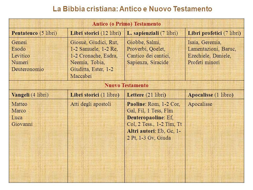 La Bibbia cristiana: Antico e Nuovo Testamento Antico (o Primo) Testamento Pentateuco (5 libri)Libri storici (12 libri)L. sapienziali (7 libri)Libri p
