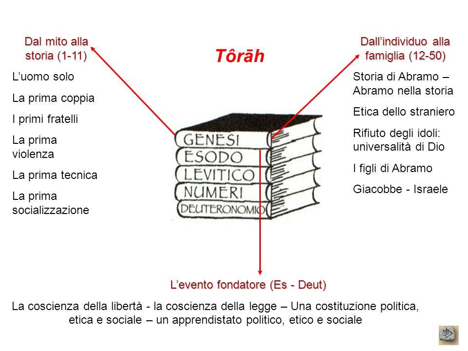 Tôrāh Dal mito alla storia (1-11) Luomo solo La prima coppia I primi fratelli La prima violenza La prima tecnica La prima socializzazione Dallindividu