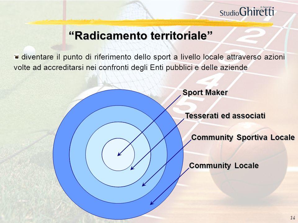 14 Radicamento territoriale diventare il punto di riferimento dello sport a livello locale attraverso azioni volte ad accreditarsi nei confronti degli