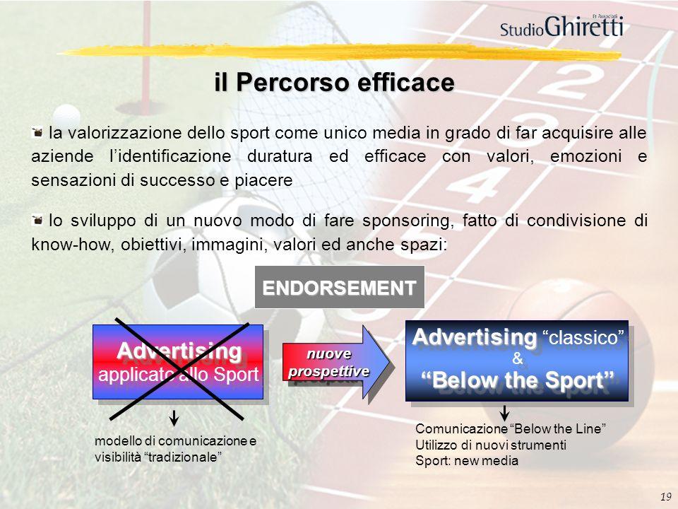 19 il Percorso efficace la valorizzazione dello sport come unico media in grado di far acquisire alle aziende lidentificazione duratura ed efficace co