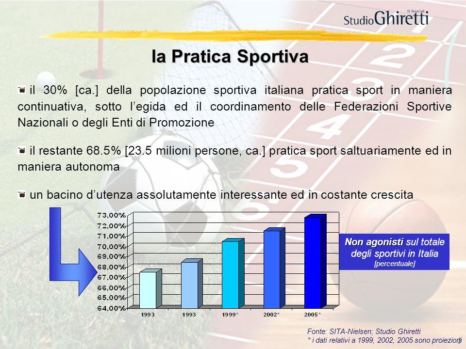 3 il 30% [ca.] della popolazione sportiva italiana pratica sport in maniera continuativa, sotto legida ed il coordinamento delle Federazioni Sportive