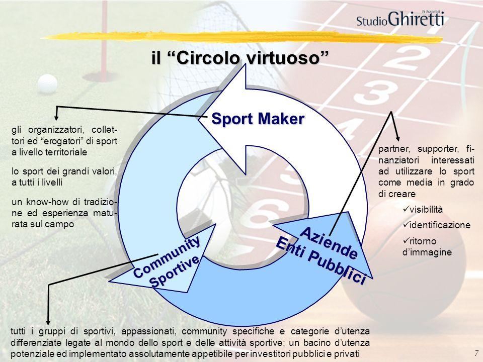 7 il Circolo virtuoso Sport Maker Aziende Enti Pubblici CommunitySportive gli organizzatori, collet- tori ed erogatori di sport a livello territoriale