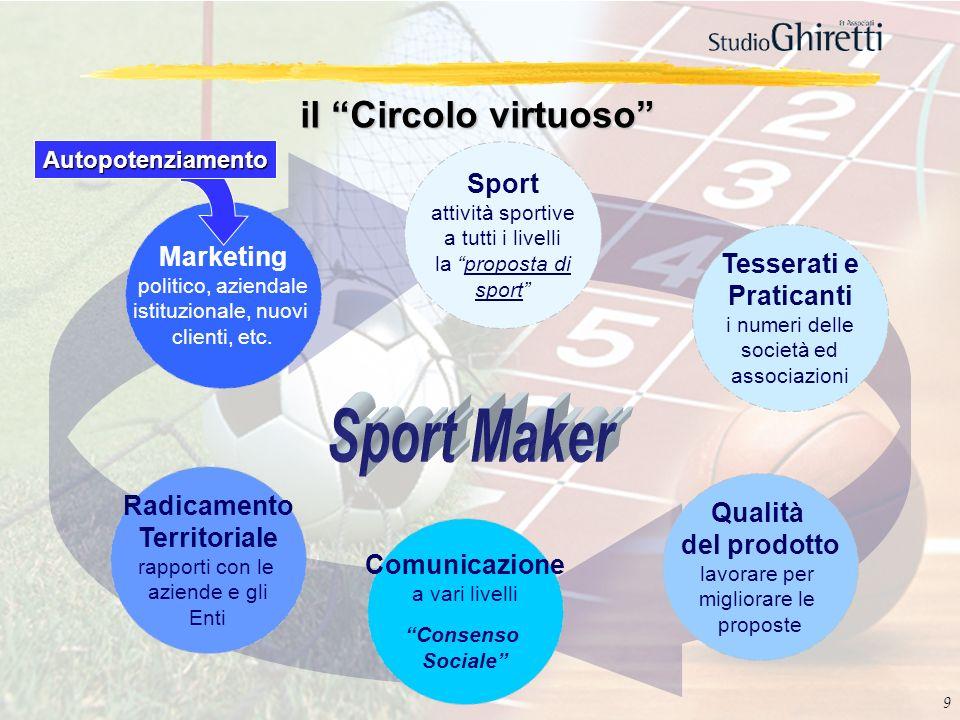 9 il Circolo virtuoso Radicamento Territoriale rapporti con le aziende e gli Enti Marketing politico, aziendale istituzionale, nuovi clienti, etc. Com