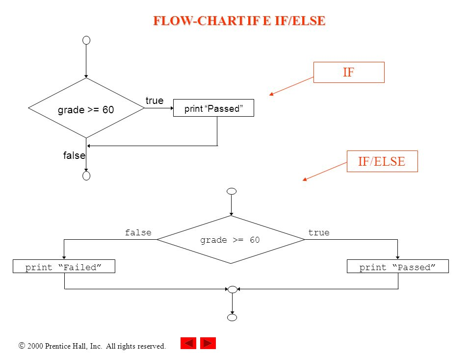 2000 Prentice Hall, Inc. All rights reserved. true false grade >= 60 print Passed truefalse print Failedprint Passed grade >= 60 IF IF/ELSE FLOW-CHART