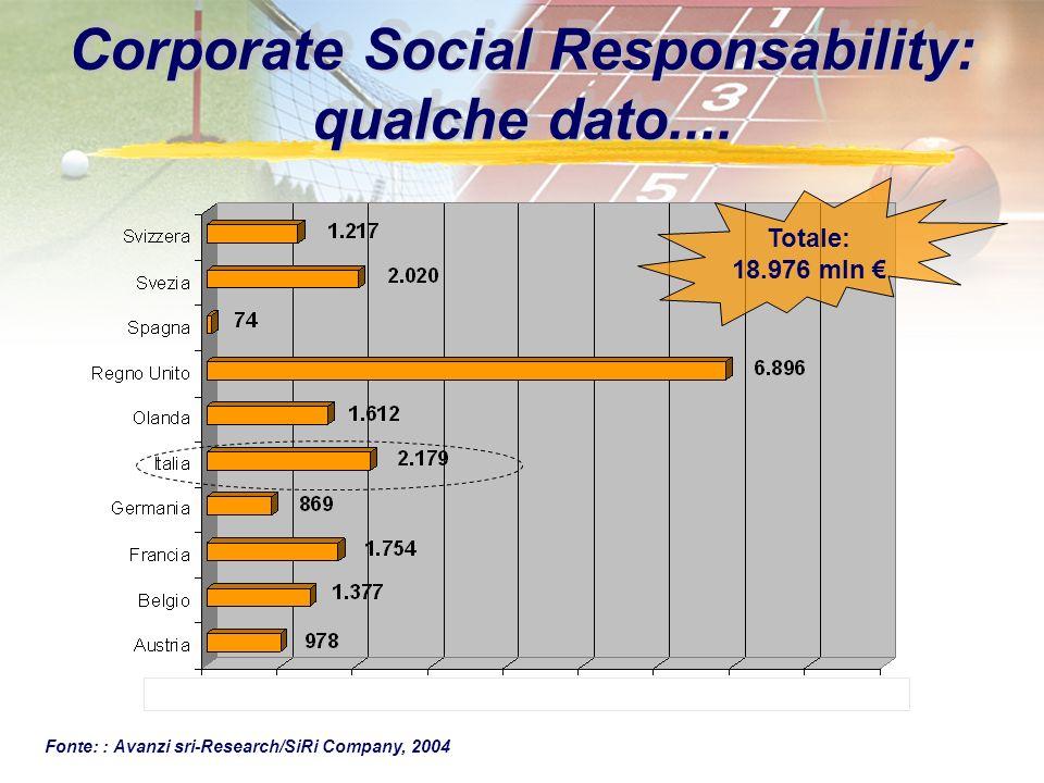 Corporate Social Responsability: qualche dato....
