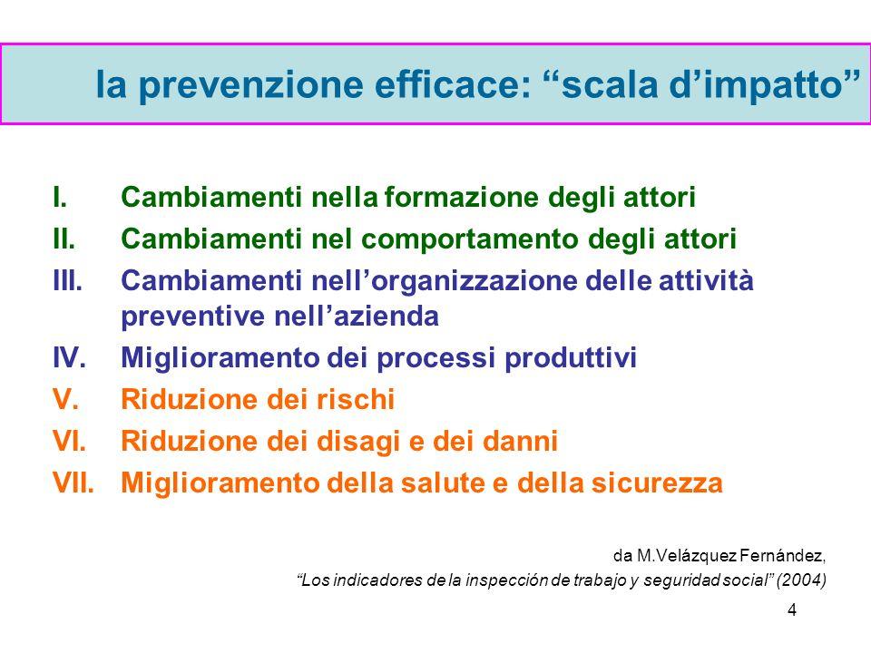 3 la prevenzione possibile primo livello –messa in opera di sistematiche procedure di valutazione e intervento per abbattere i rischi dellambiente fis