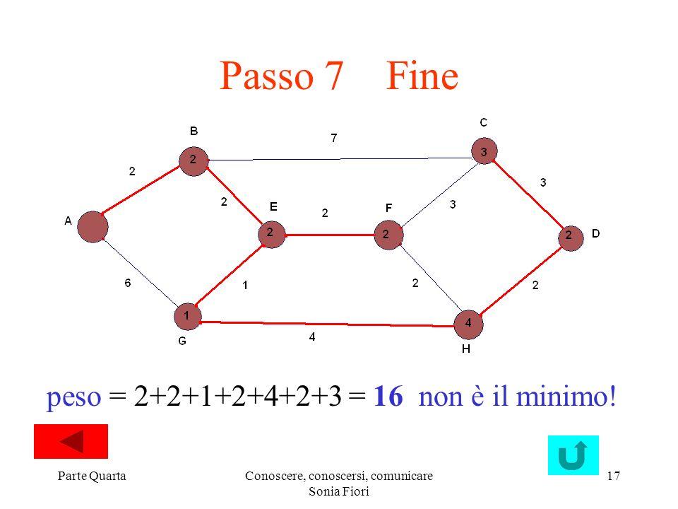 Parte QuartaConoscere, conoscersi, comunicare Sonia Fiori 17 Passo 7 Fine peso = 2+2+1+2+4+2+3 = 16 non è il minimo!