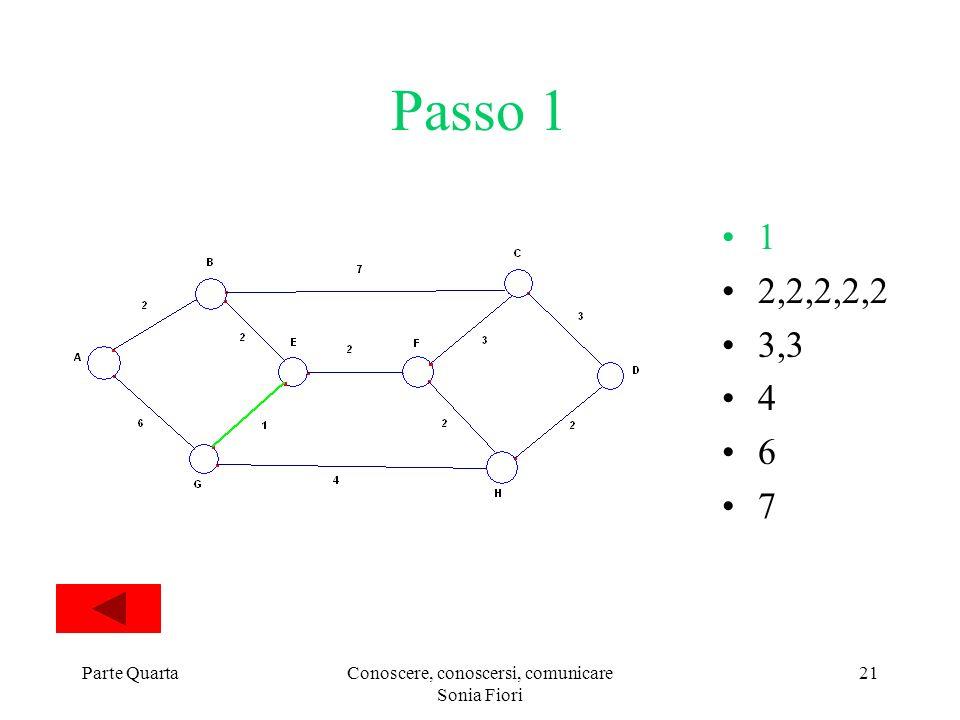 Parte QuartaConoscere, conoscersi, comunicare Sonia Fiori 21 Passo 1 1 2,2,2,2,2 3,3 4 6 7