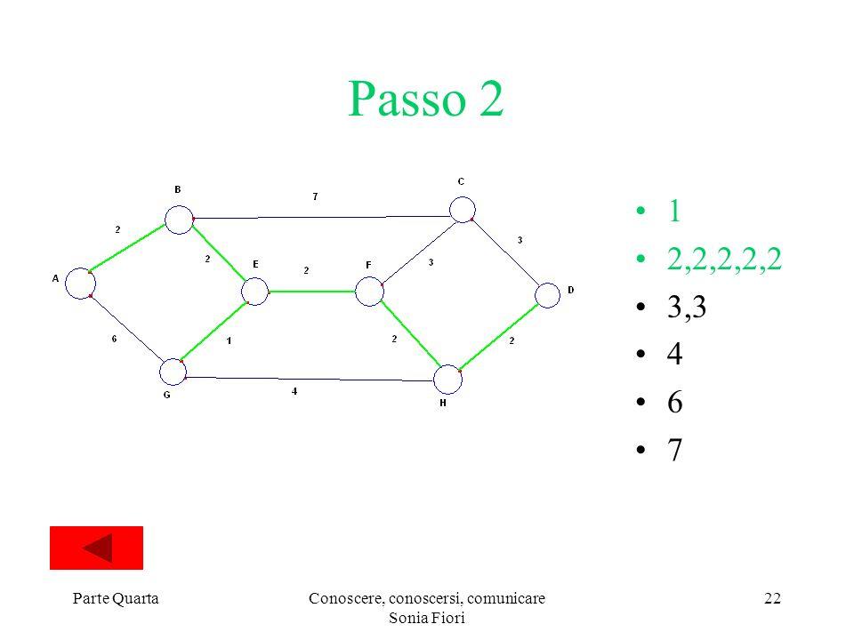 Parte QuartaConoscere, conoscersi, comunicare Sonia Fiori 22 Passo 2 1 2,2,2,2,2 3,3 4 6 7