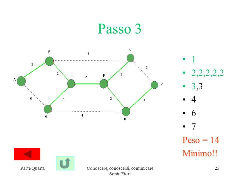 Parte QuartaConoscere, conoscersi, comunicare Sonia Fiori 23 Passo 3 1 2,2,2,2,2 3,3 4 6 7 Peso = 14 Minimo!!
