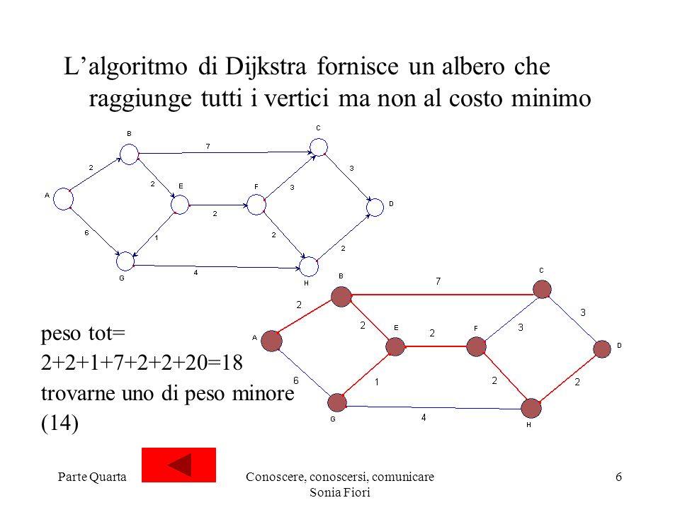 Parte QuartaConoscere, conoscersi, comunicare Sonia Fiori 6 Lalgoritmo di Dijkstra fornisce un albero che raggiunge tutti i vertici ma non al costo mi