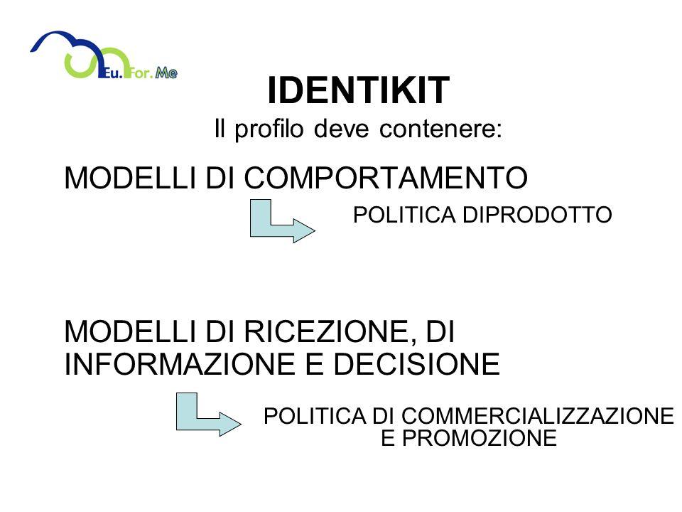 IDENTIKIT Il profilo deve contenere: MODELLI DI COMPORTAMENTO POLITICA DIPRODOTTO MODELLI DI RICEZIONE, DI INFORMAZIONE E DECISIONE POLITICA DI COMMERCIALIZZAZIONE E PROMOZIONE
