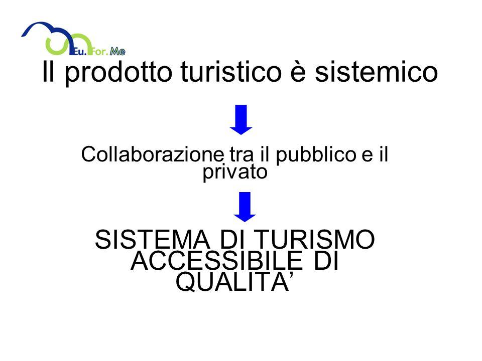 Il prodotto turistico è sistemico Collaborazione tra il pubblico e il privato SISTEMA DI TURISMO ACCESSIBILE DI QUALITA