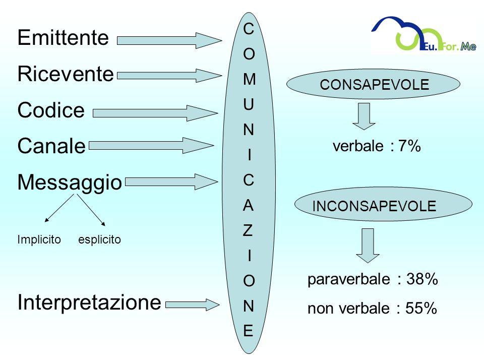 C O M U N I C A Z I O N E Emittente Ricevente Codice Canale Messaggio Implicito esplicito Interpretazione CONSAPEVOLE INCONSAPEVOLE verbale : 7% parav
