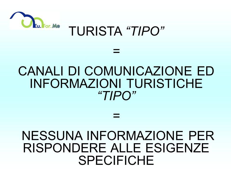 TURISTA TIPO = CANALI DI COMUNICAZIONE ED INFORMAZIONI TURISTICHE TIPO = NESSUNA INFORMAZIONE PER RISPONDERE ALLE ESIGENZE SPECIFICHE
