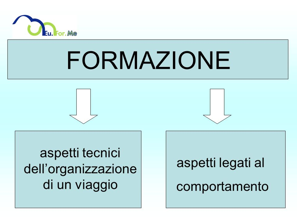 FORMAZIONE aspetti tecnici dellorganizzazione di un viaggio aspetti legati al comportamento