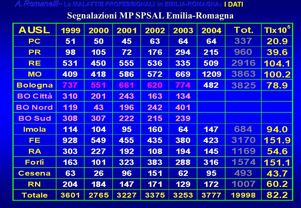 Segnalazioni MP SPSAL Emilia-Romagna