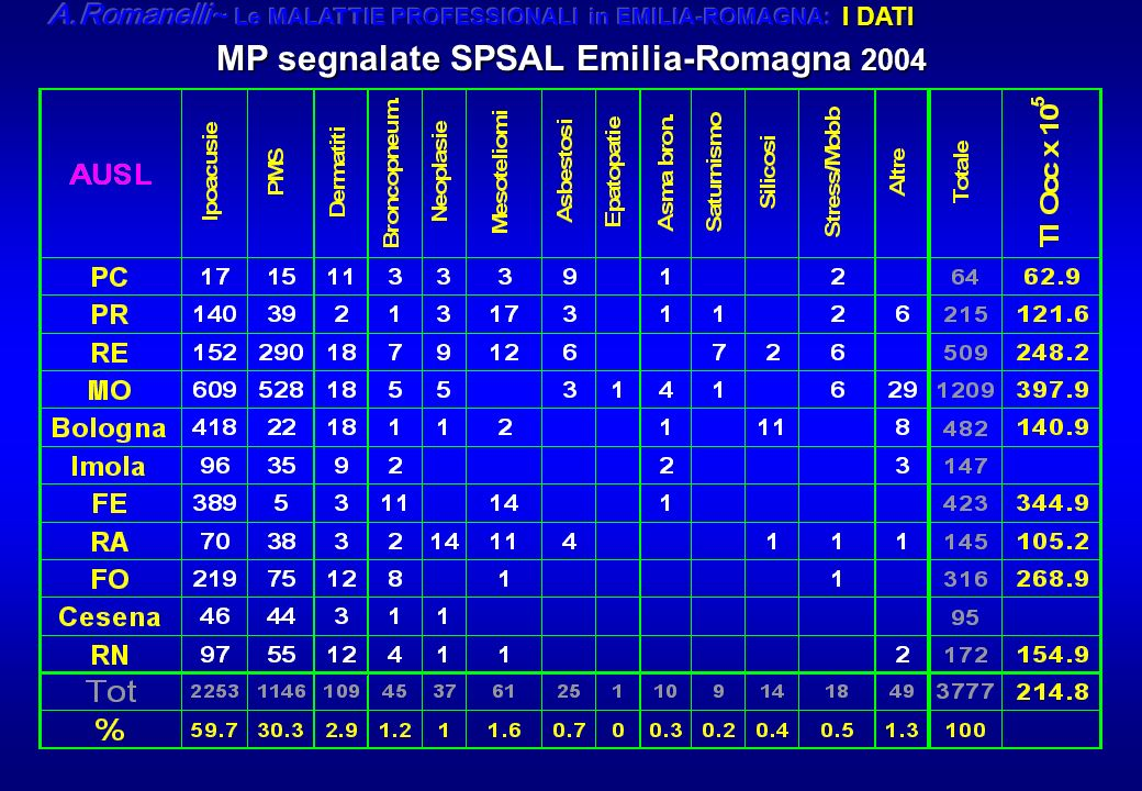 MP segnalate SPSAL Emilia-Romagna 2004