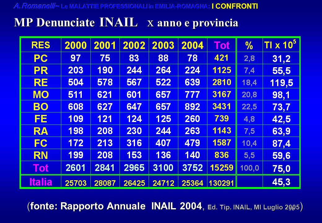16 MP Denunciate INAIL x anno e provincia (fonte: Rapporto Annuale INAIL 2004, Ed. Tip. INAIL, MI Luglio 2005 )