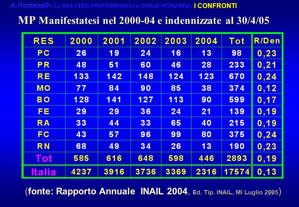 17 MP Manifestatesi nel 2000-04 e indennizzate al 30/4/05 (fonte: Rapporto Annuale INAIL 2004, Ed. Tip. INAIL, MI Luglio 2005 )