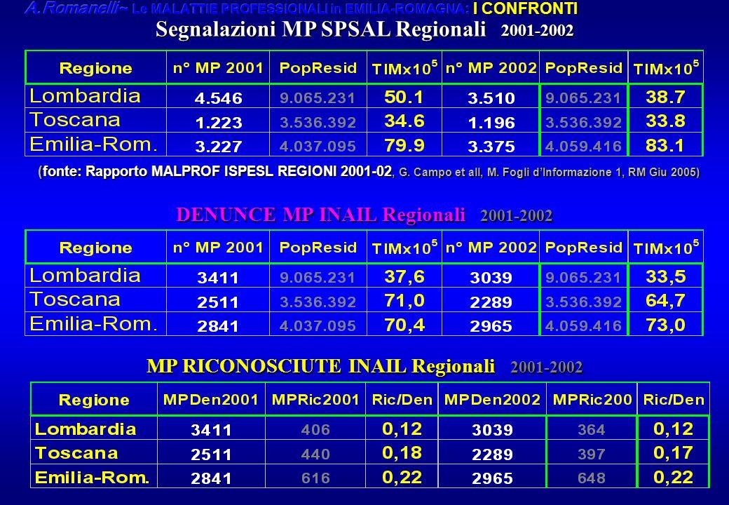 Segnalazioni MP SPSAL Regionali 2001-2002 DENUNCE MP INAIL Regionali 2001-2002 MP RICONOSCIUTE INAIL Regionali 2001-2002 (fonte: Rapporto MALPROF ISPE