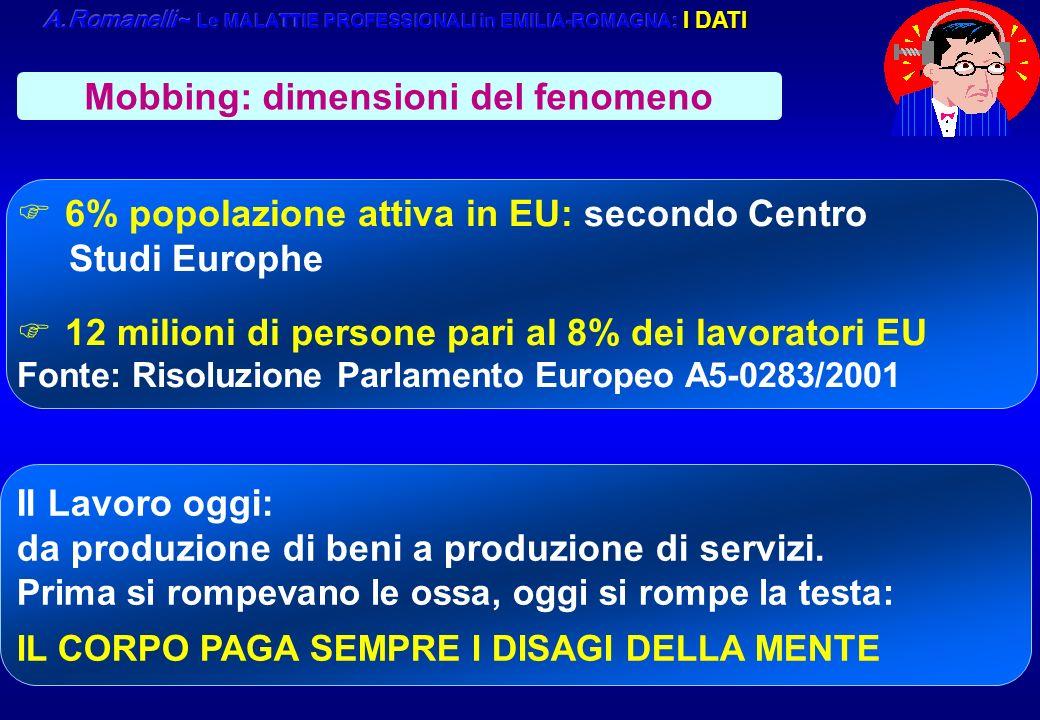 9 F6% popolazione attiva in EU: secondo Centro Studi Europhe F12 milioni di persone pari al 8% dei lavoratori EU Fonte: Risoluzione Parlamento Europeo