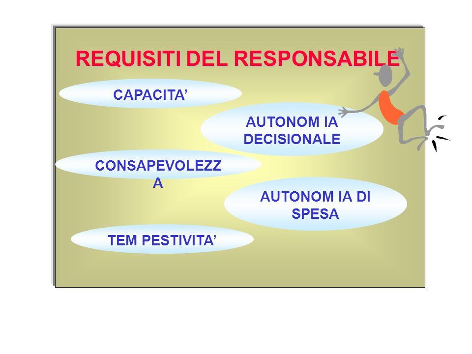 REQUISITI DEL RESPONSABILE CAPACITA AUTONOM IA DECISIONALE CONSAPEVOLEZZ A AUTONOM IA DI SPESA TEM PESTIVITA