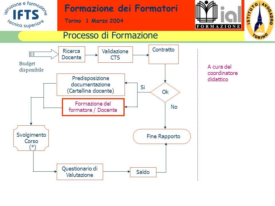 Formazione dei Formatori Torino 1 Marzo 2004 Processo di Formazione Budget disponibile Ricerca Docente Validazione CTS Contratto Ok No Si Predisposizi