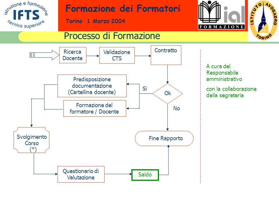 Formazione dei Formatori Torino 1 Marzo 2004 Ricerca Docente Validazione CTS Contratto Ok No Si Predisposizione documentazione (Cartellina docente) Fo
