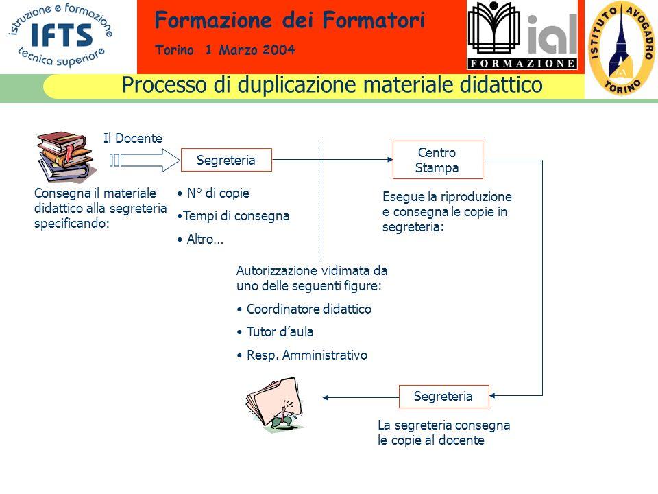 Formazione dei Formatori Torino 1 Marzo 2004 Processo di duplicazione materiale didattico Il Docente Consegna il materiale didattico alla segreteria s