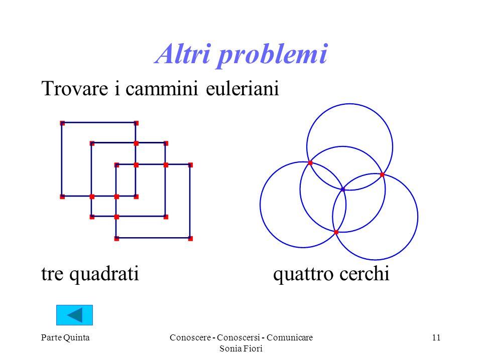 Parte QuintaConoscere - Conoscersi - Comunicare Sonia Fiori 11 Altri problemi Trovare i cammini euleriani tre quadrati quattro cerchi