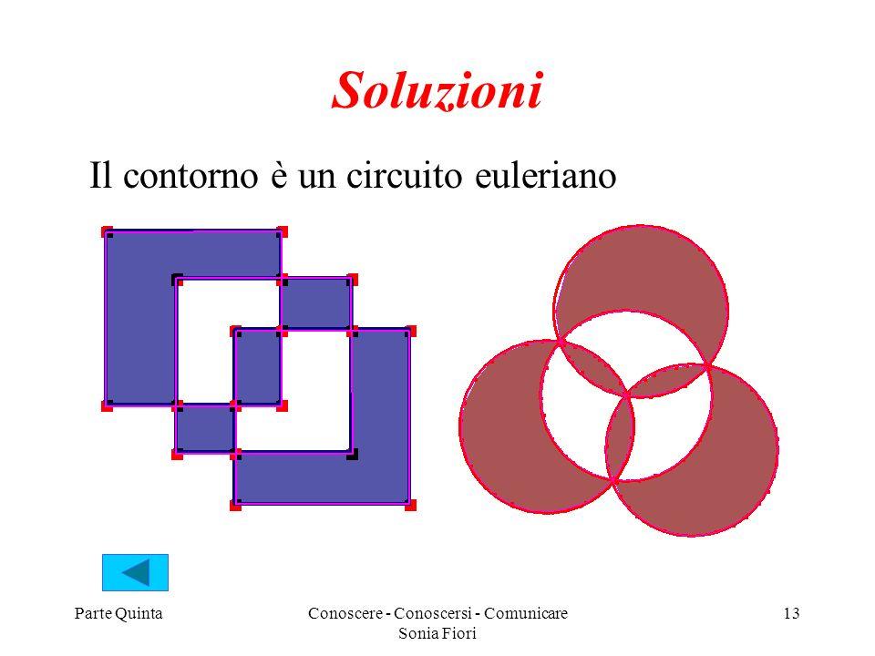 Parte QuintaConoscere - Conoscersi - Comunicare Sonia Fiori 13 Soluzioni Il contorno è un circuito euleriano