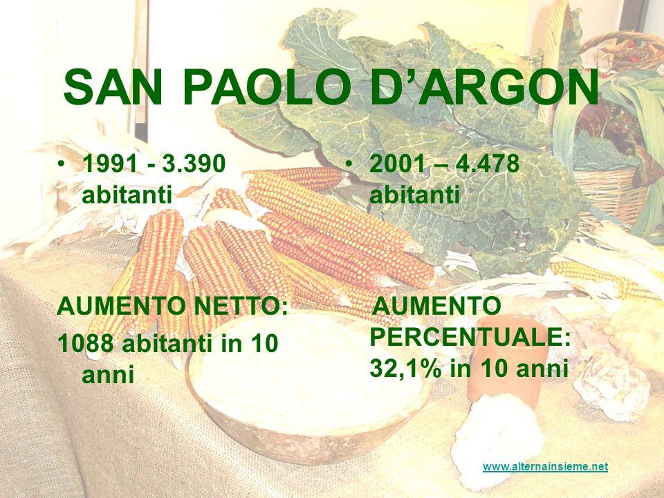 SAN PAOLO DARGON 1991 - 3.390 abitanti AUMENTO NETTO: 1088 abitanti in 10 anni 2001 – 4.478 abitanti AUMENTO PERCENTUALE: 32,1% in 10 anni www.alternainsieme.net