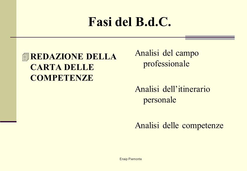 Enaip Piemonte Fasi del B.d.C. 4REDAZIONE DELLA CARTA DELLE COMPETENZE Analisi del campo professionale Analisi dellitinerario personale Analisi delle
