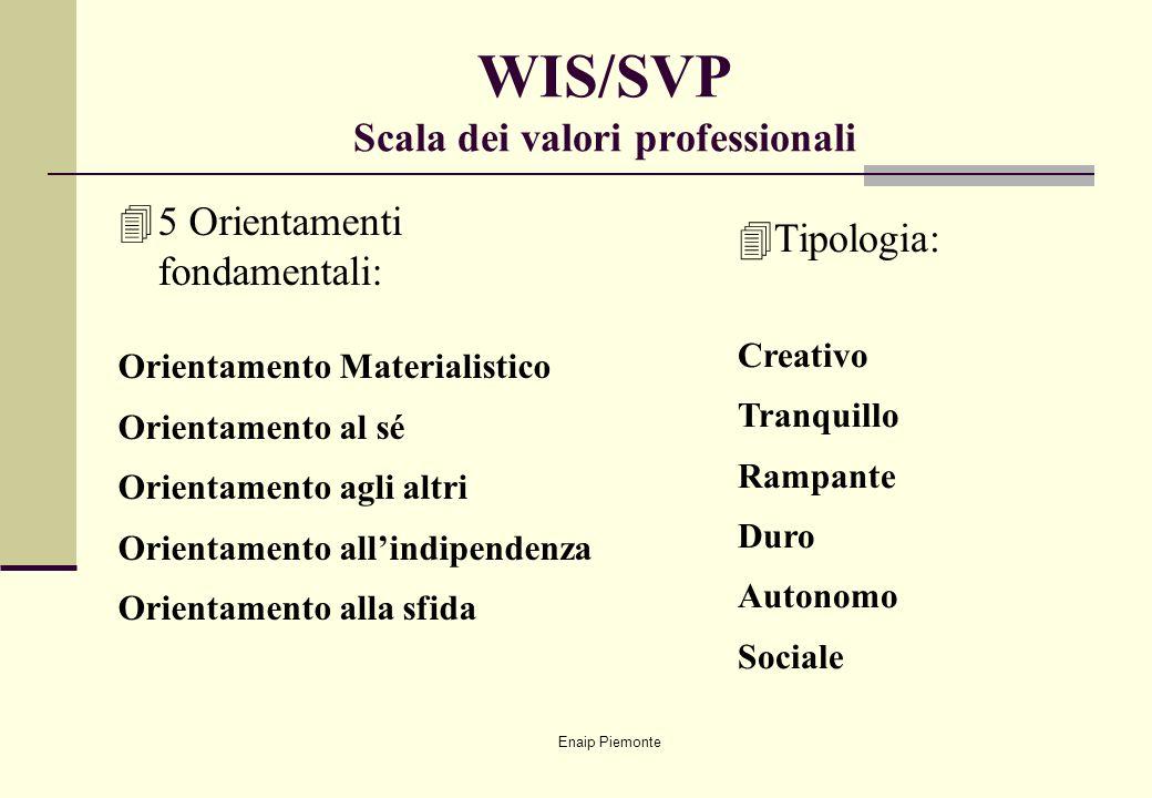 Enaip Piemonte WIS/SVP Scala dei valori professionali 45 Orientamenti fondamentali: Orientamento Materialistico Orientamento al sé Orientamento agli a