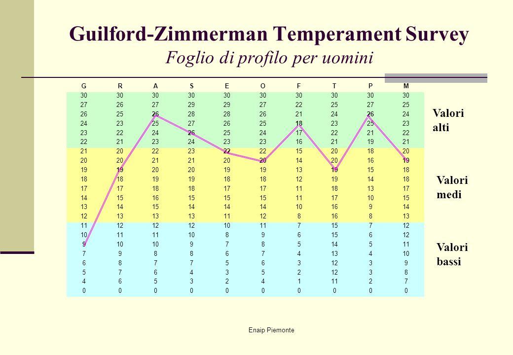Enaip Piemonte Guilford-Zimmerman Temperament Survey Foglio di profilo per uomini Valori bassi Valori medi Valori alti