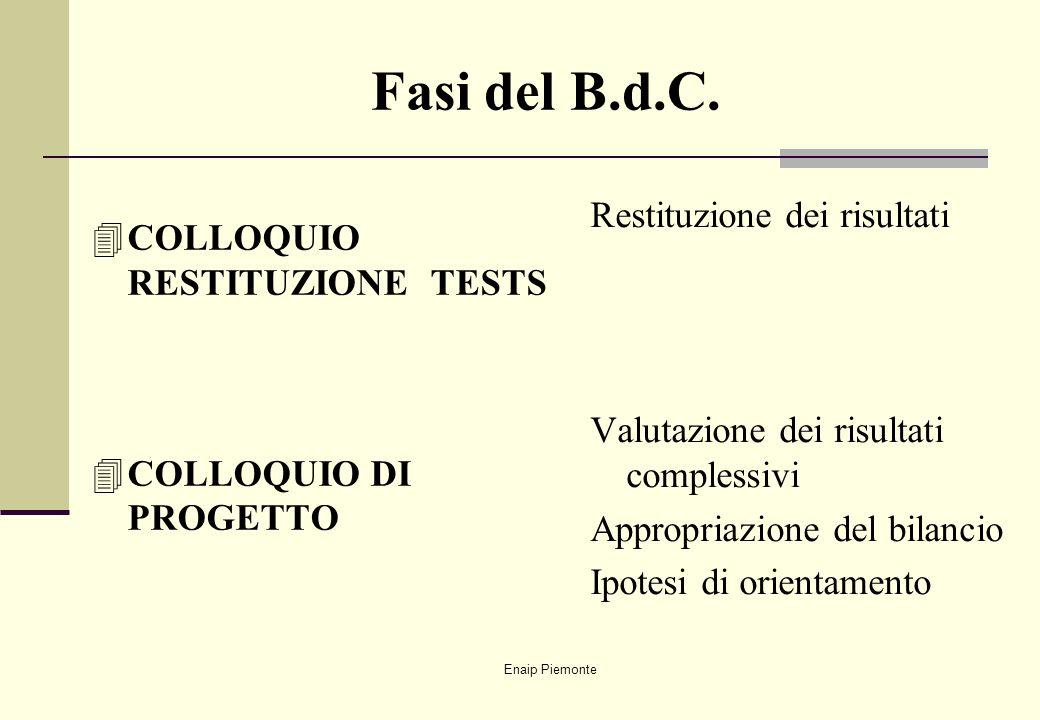 Enaip Piemonte Fasi del B.d.C. 4COLLOQUIO RESTITUZIONE TESTS 4COLLOQUIO DI PROGETTO Restituzione dei risultati Valutazione dei risultati complessivi A
