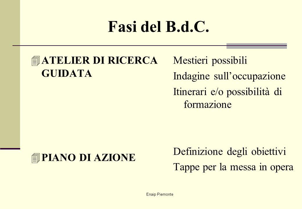 Enaip Piemonte Fasi del B.d.C. 4ATELIER DI RICERCA GUIDATA 4PIANO DI AZIONE Mestieri possibili Indagine sulloccupazione Itinerari e/o possibilità di f
