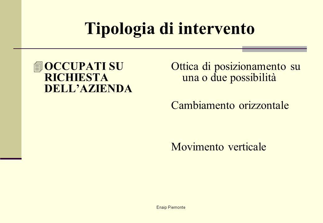 Enaip Piemonte Tipologia di intervento 4OCCUPATI SU RICHIESTA DELLAZIENDA Ottica di posizionamento su una o due possibilità Cambiamento orizzontale Mo