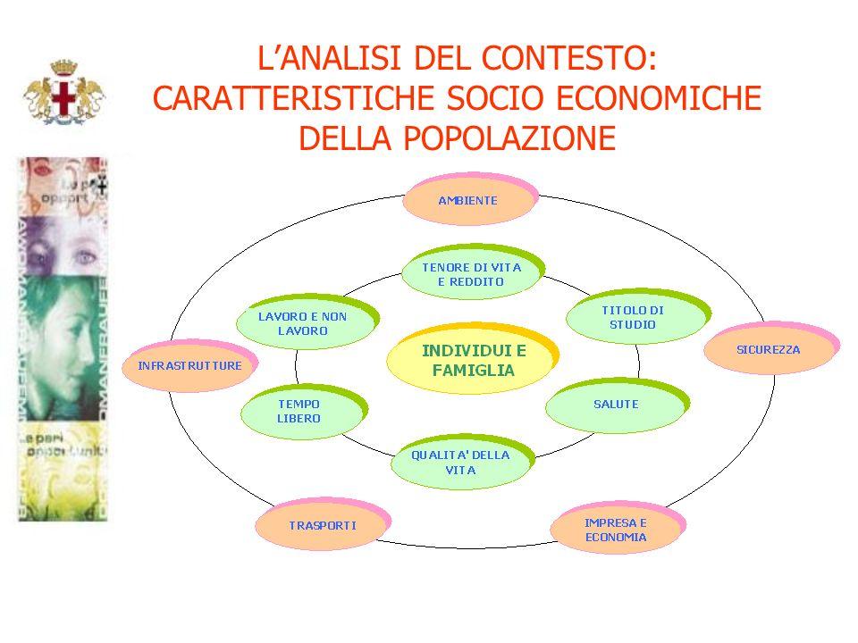 LANALISI DEL CONTESTO: CARATTERISTICHE SOCIO ECONOMICHE DELLA POPOLAZIONE